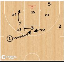 Basketball Play - Nebraska Cornhuskers - Cyclone
