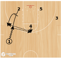 Basketball Play - Pin Down with Cross Screen & Down Screen