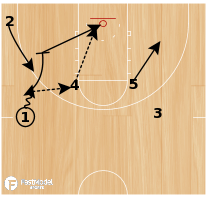Basketball Play - Post Dive with Hand Off