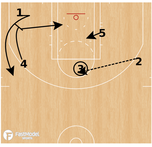 Basketball Play - Great Lakes Storm - Through