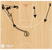 Basketball Play - Post Entry with Interchange Screen