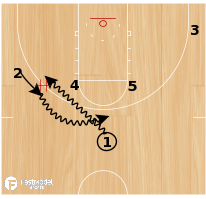 Basketball Play - Transition into Horns Action