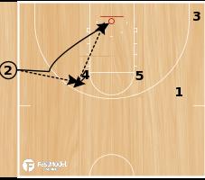 Basketball Play - SLOB with Backdoor