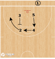 Basketball Play - San Francisco Dons - Triple Box BLOB