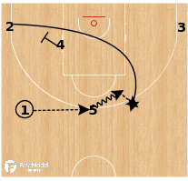 Basketball Play - Slovenia - Gut Flare
