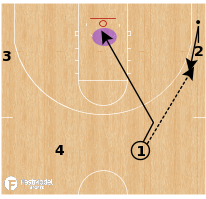 Basketball Play - Drill: 4v0 Pass, Cut, Fill