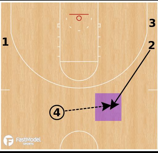 Basketball Play - Drill: 4v0 Pass, Cut, Fill