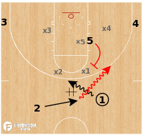 Basketball Play - Kansas Jayhawks - DHO Ball Screen Zone ATO