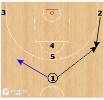 Basketball Play - Duke Blue Devils - Stack Post Up SPNR