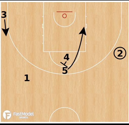 Basketball Play - Duke Blue Devils - Stack Post Up SPNR
