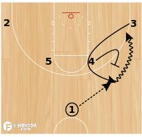 Basketball Play - Play of the Day 02-24-2012: Horns Circle Pop