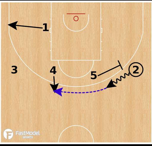 Basketball Play - Duke Blue Devils - 1-4 UCLA SPNR