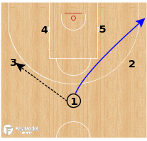 Basketball Play - Duke Blue Devils - Ball Screen Motion