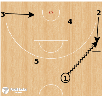 Basketball Play - Duke Blue Devils - Wheel Action