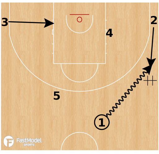 Basketball Play - Duke Blue Devils - Wheel Action