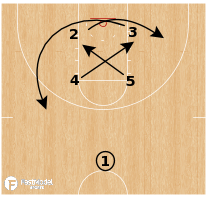 Basketball Play - Iowa Hawkeyes - Iverson Stagger