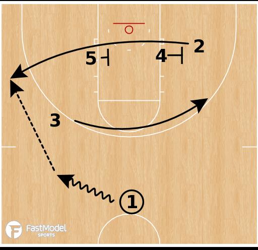 Basketball Play - Iowa Hawkeyes - Iverson Stagger