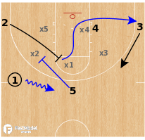 Basketball Play - Florida Gators - Zone Screens