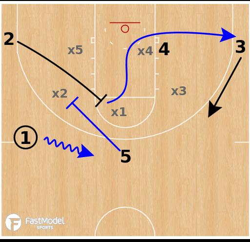 Basketball Play - Florida Gators - Zone Screens