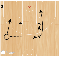 Basketball Play - Rosenthal: 35 Pinch