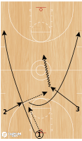 Basketball Play - 3-Man Weave Into Transition Penetrate & Space