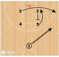 Basketball Play - Baylor Bears (WBB) - Box Game Winner