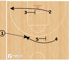 Basketball Play - Chicago Bulls - Pitch Back to Stagger SLOB