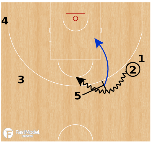 Basketball Play - Houston Rockets - Transition Pistol Actions