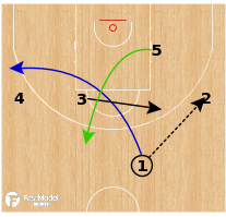 Basketball Play - Gonzaga Bulldogs - SPNR Scissors Cut