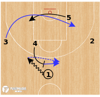 Basketball Play - Gonzaga Bulldogs - Angle STS