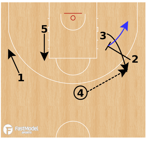 Basketball Play - Gonzaga Bulldogs - Angle STS
