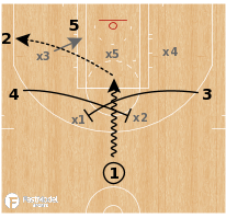 Basketball Play - Utah Jazz - Inside Screen Zone O