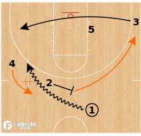 Basketball Play - Illinois Fighting Illini - Consecutive Ball Screens