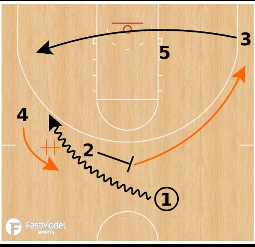 Basketball Play - Illinois Fighting Illini - Consecutive Ball Screens