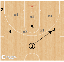 Basketball Play - Villanova Wildcats - Zone Screen Overload