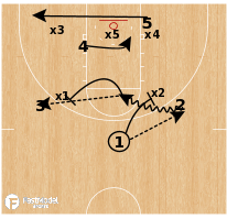 Basketball Play - 2-3 Zone Offense Concepts: Flare + Runner
