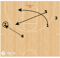 Basketball Play - COA: Continuous Offensive Action