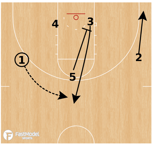 Basketball Play - Transition - Fist