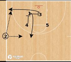 Basketball Play - 5 FIst SLOB