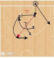 Basketball Play - Minnesota Golden Gophers - Box BLOB