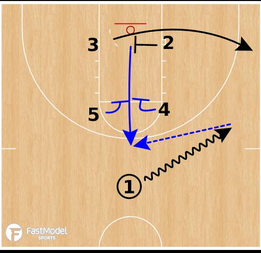 Basketball Play - Creighton Bluejays - Elevator Hammer