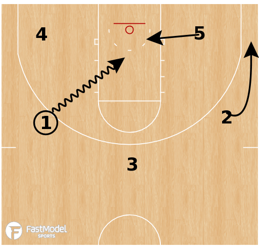 Basketball Play - Late Game/Clock: Dish Flare