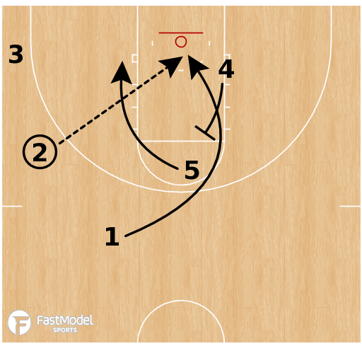 Basketball Play - West Virginia Mountaineers - Back Screen X