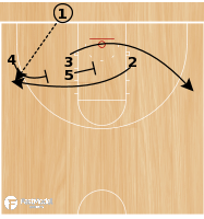 Basketball Play - Play of the Day 02-26-2012: Baseline 25 Wings