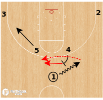 Basketball Play - Kansas Jayhawks - Triple Gap