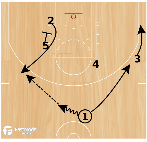 Basketball Play - Post Up: MAGIC Quick Hitter for 3