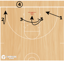 Basketball Play - 1-4 BLOB Set Play #1