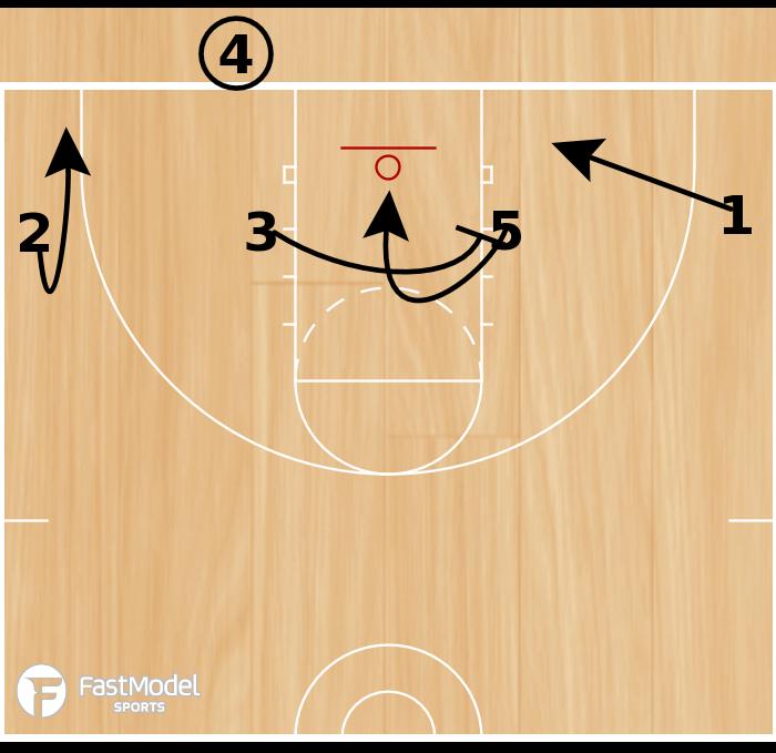 Basketball Play - 1-4 BLOB Set Play #1