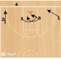 Basketball Play - 1-4 BLOB Set Play #2