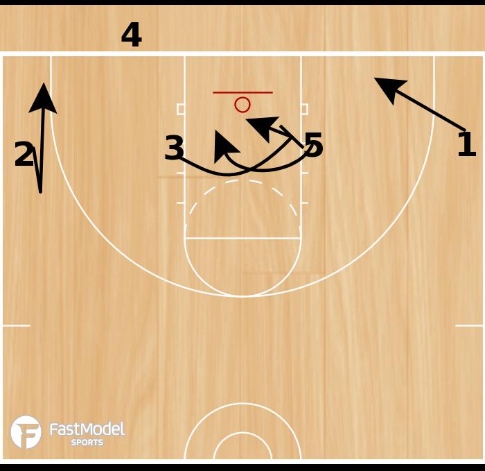 Basketball Play - 1-4 BLOB Set Play #2